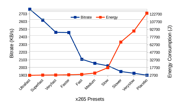 Performance and Energy Consumption Analysis of x265 - x265