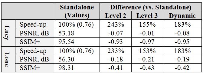 Adaptive Multi-Resolution Encoding in x265 - x265